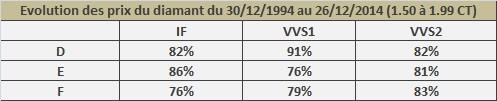 évolution du prix des diamants 1.50 - 1.99 CT sur 20 ans