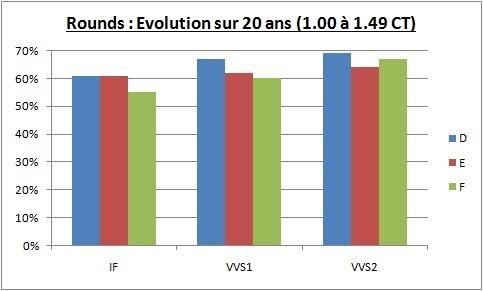 évolution sur 20 ans du prix des diamants 1.00 - 1.49 CT