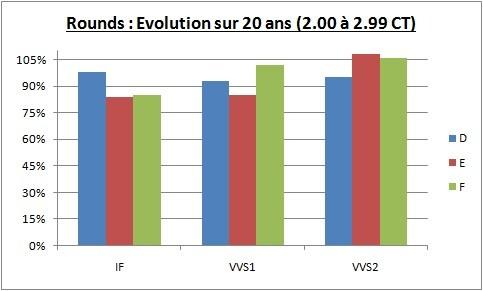 évolution sur 20 ans du prix des diamants 2.00 - 2.99 CT