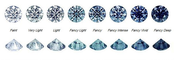 hue scale for coloured diamonds