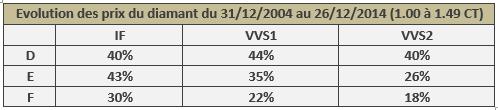 évolution du prix des diamants de 1.00 à 1.49 CT de 2004 à 2014