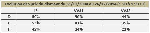 évolution du prix des diamants de 1.50 à 1.99 CT de 2004 à 2014