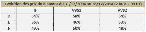 évolution du prix des diamants de 2.00 à 2.99 CT de 2004 à 2014