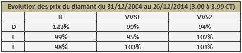 évolution du prix des diamants de 3.00 à 3.99 CT de 2004 à 2014