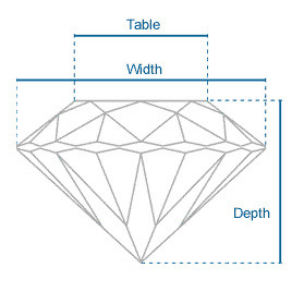 ideal proportions of a modern cut diamond