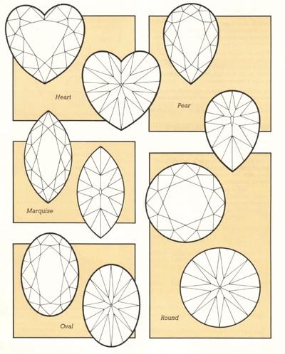 schema rappresentativo delle sfaccettature di una pietra arrotondata (ovale, rotonda, a cuore, a goccia, marquise)