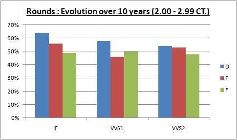 evolution over 10 years diamond prices 2.00-2.99 CT