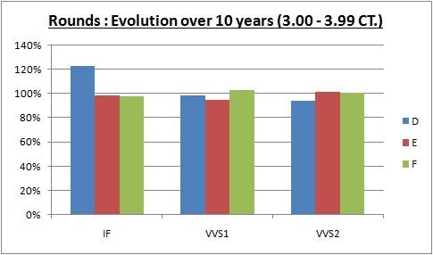 evolution over 10 years diamond prices 3.00-3.99 CT
