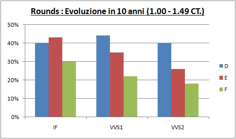 evoluzione in 10 anni prezzo diamanti 1,00-1,49 CT