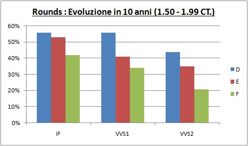 evoluzione in 10 anni prezzo diamanti 1,50-1,99 CT