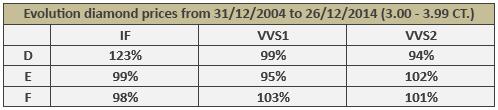 evolution-diamond-prices-3-00-3-99-ct-sur-10-ans